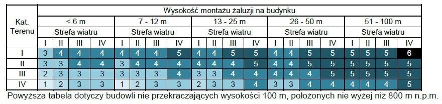 tabela wysokosci montazu rolet na budynku